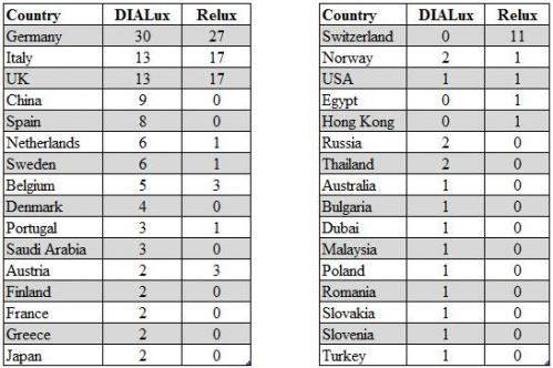 dialux-5-_-relux-2011-countries