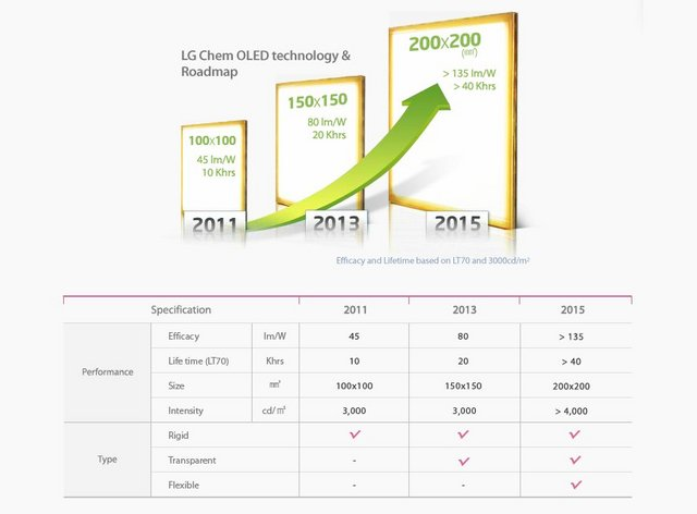 lg-chem-oled-roadmap-2011-2015.preview