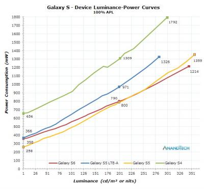 Galaxy S4 to S6 power consumption chart img assist 400x371